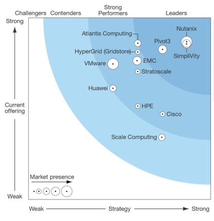 Forrester Wave Hyperconverged Analyst Report